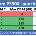Intel Atom P5900 Series SKU List Comparison