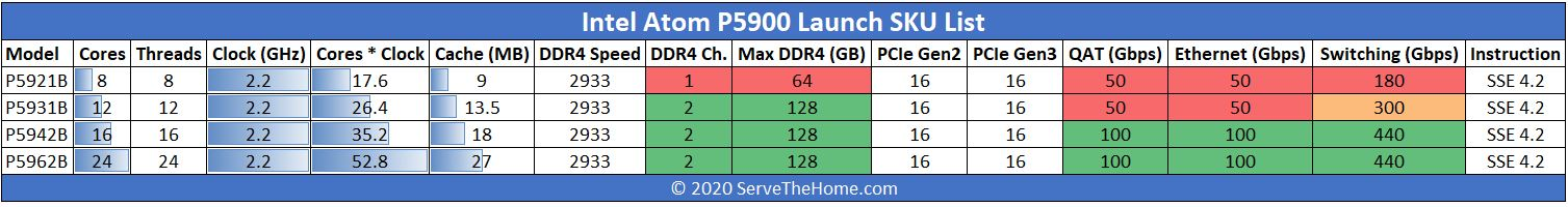 Intel Atom P5900 Series SKU List Comparison