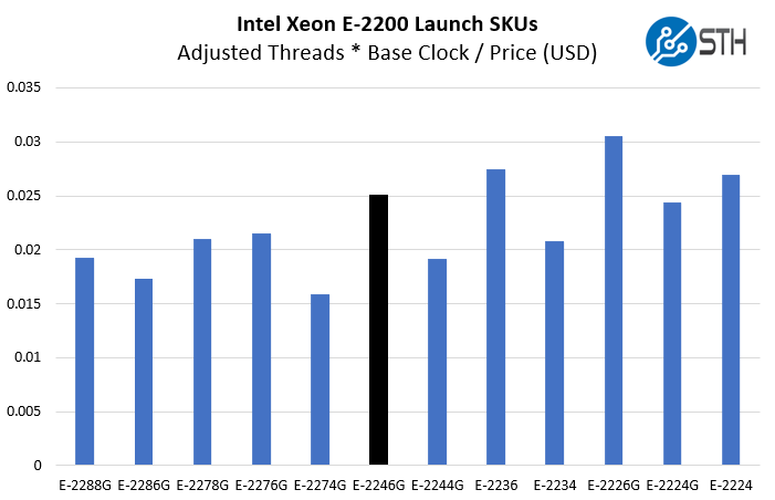Intel Xeon E 2246G Compute Value Comparison