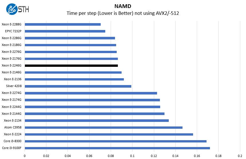 Intel Xeon E 2246G NAMD Benchmark