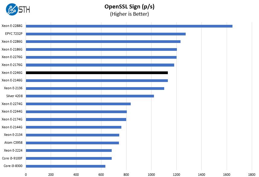 Intel Xeon E 2246G OpenSSL Sign Benchmark