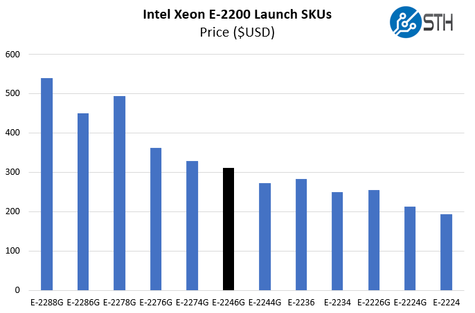 Intel Xeon E 2246G Price Comparison