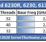 Intel Xeon Gold 6230R 6230 6130 Comparison