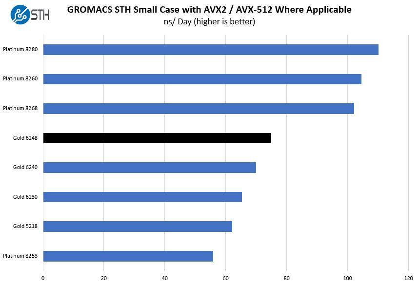 Intel Xeon Gold 6248 GROMACS STH Small Case Benchmark