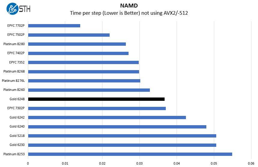 Intel Xeon Gold 6248 NAMD Benchmark