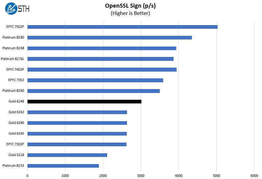 Intel Xeon Gold 6248 OpenSSL Sign Benchmark