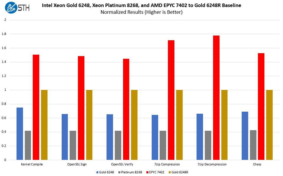 Intel Xeon Gold 6248 V AMD EPYC 7402 V Platinum 8268 Normalized Value Comparison To 6248R