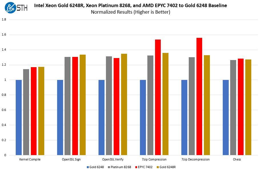 Intel Xeon Gold 6248R V AMD EPYC 7402 V Platinum 8268 Normalized Comparison