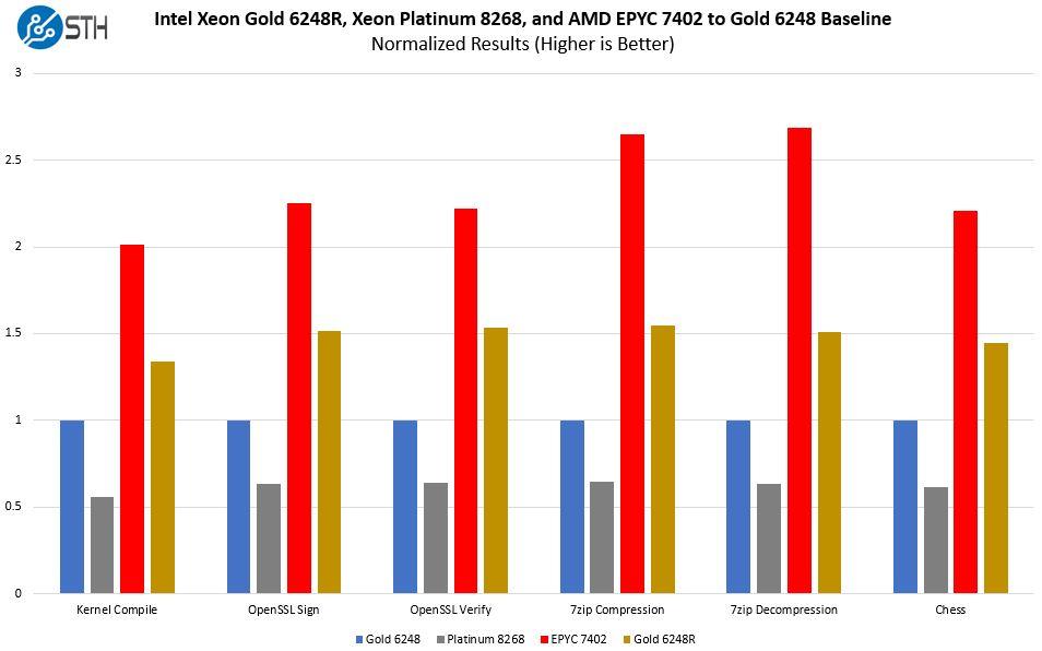 Intel Xeon Gold 6248R V AMD EPYC 7402 V Platinum 8268 Normalized Value Comparison To 6248