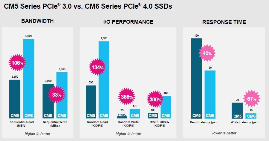 Kioxia CM6 V CM5 Comparison