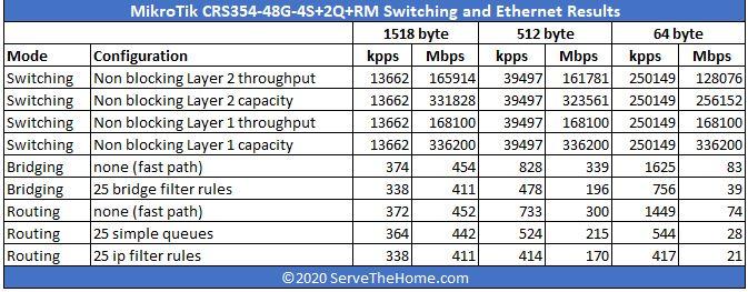 MikroTik CRS354 48G 4S 2Q RM Performance
