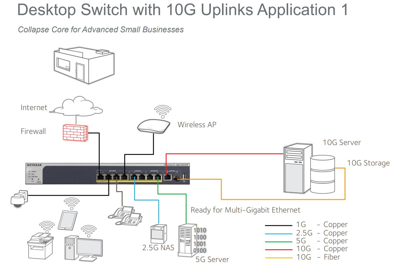 Netgear MS510TX Use Case Using The MS510TXPP