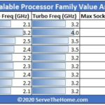 Silver 4200R 2nd Generation Intel Xeon Scalable Processor SKU Analysis And Value