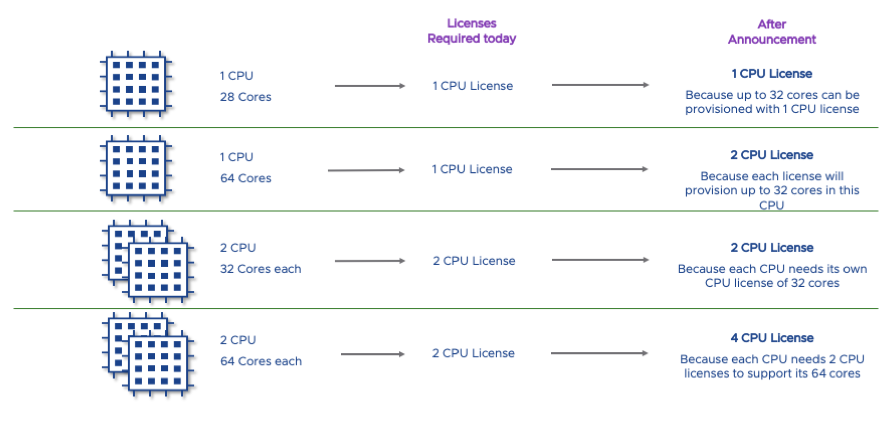 VMware Per Core License 2020 Change