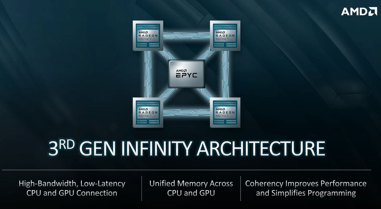 3rd Gen AMD Infinity Architecture For El Capitan