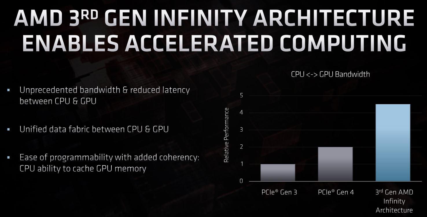 AMD 3rd Gen Infinity Architecture FAD 2020