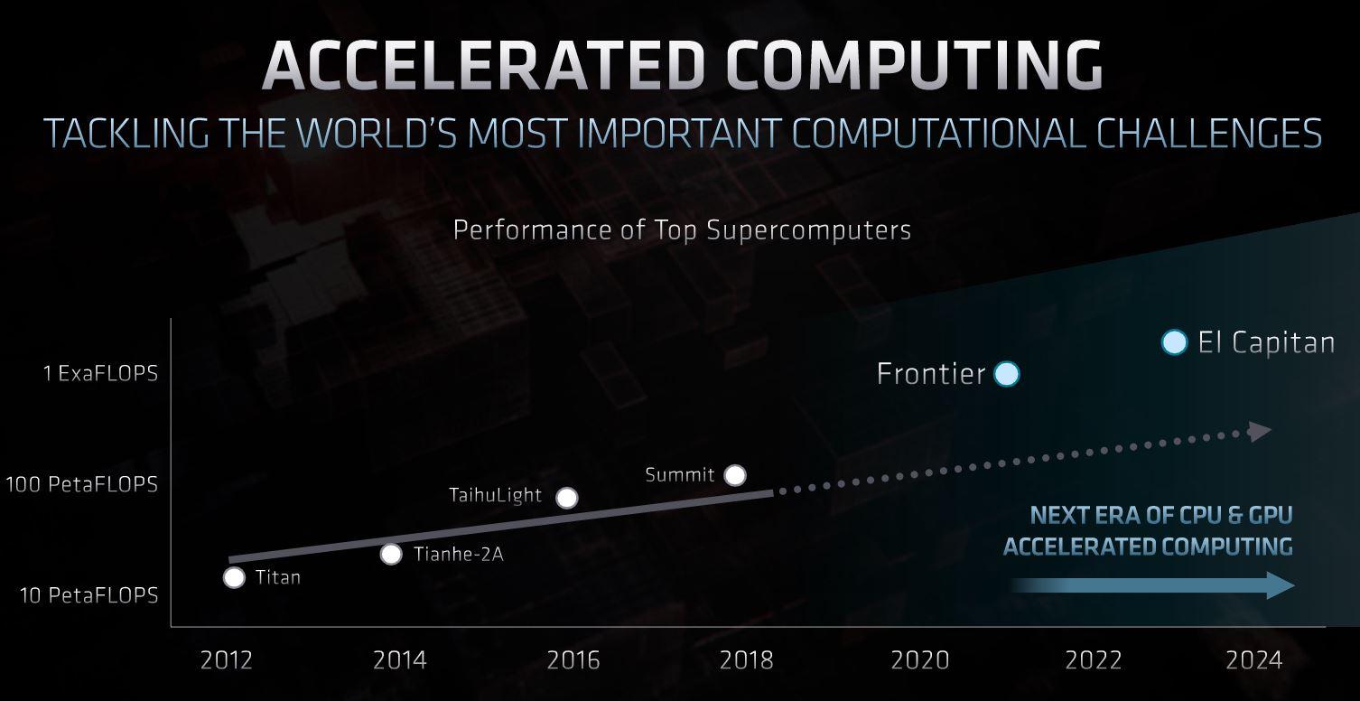 AMD Accelerated Computing FAD 2020