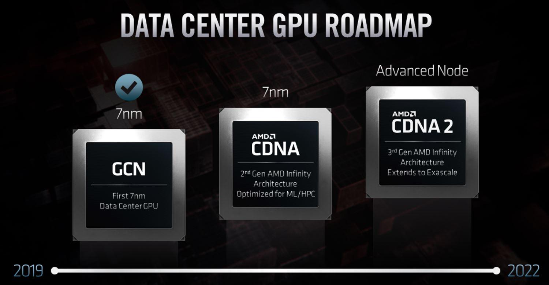 AMD CDNA And CDNA2 FAD 2020