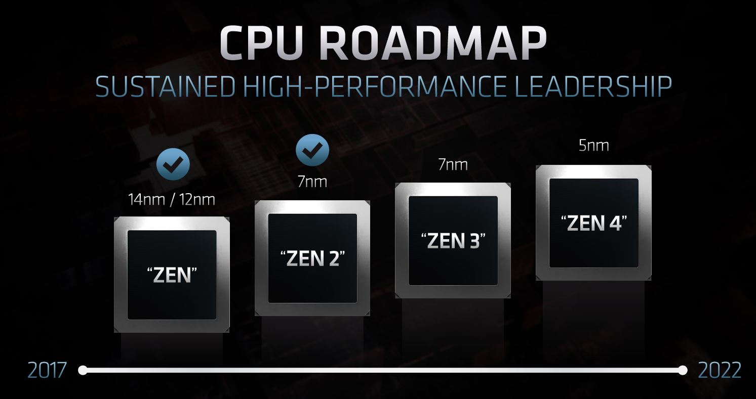 AMD CPU Roadmap Zen 1 To Zen 4 5nm In 2022 FAD 2020
