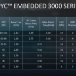 AMD EPYC 3255 New In The EPYC 3000 Stack In Q1 2020