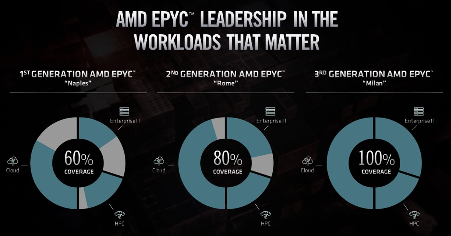 AMD EPYC Coverage By Generation Including Milan FAD 2020