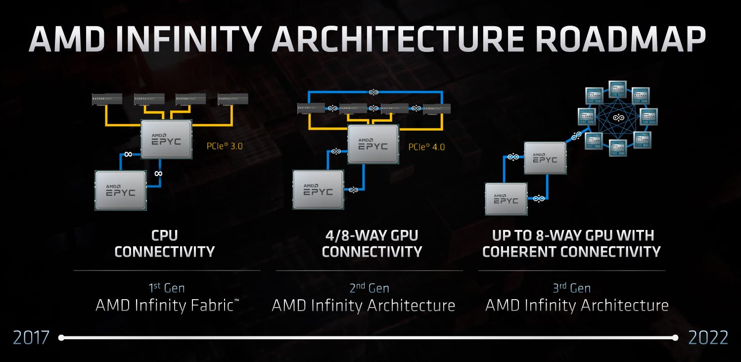 AMD Infinity Architecture FAD 2020