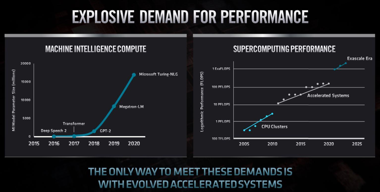 AMD MI And SC Performance FAD 2020