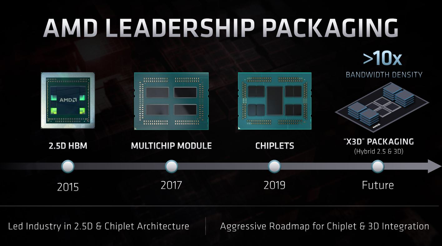 AMD Packaging To X3D FAD 2020