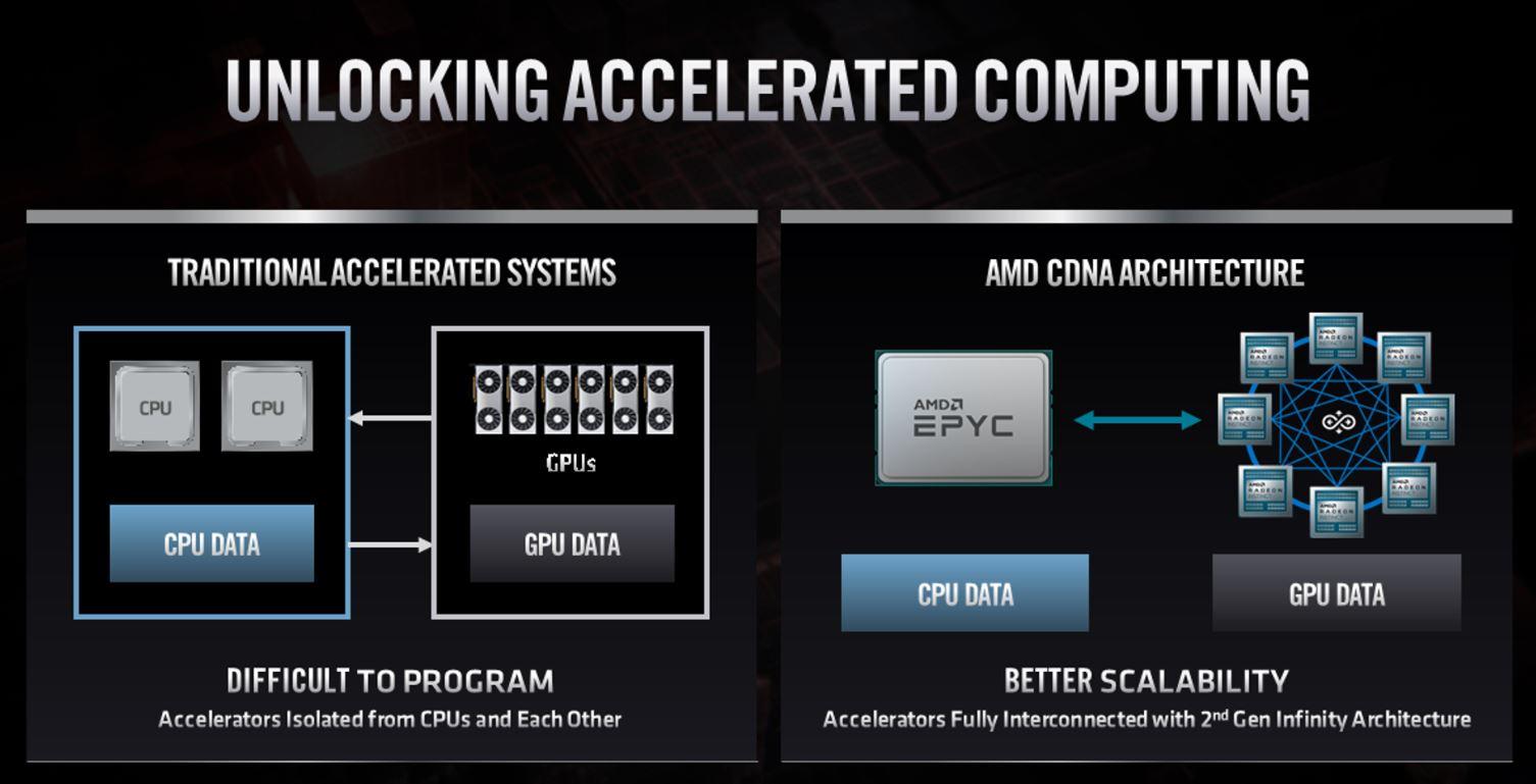 AMD Unlocking Accelerated Computing FAD 2020
