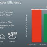 Ampere Altra Performance Specrate2017_int_base Per TDP W