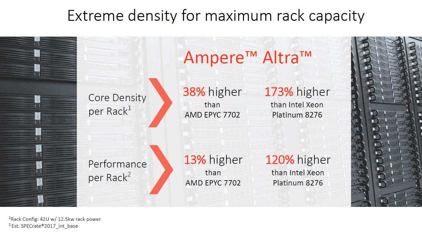 Ampere Altra Rack Density
