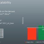 Ampere Altra Watts Per Core