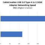 CableCreation 2.5GbE USB 3 Type A Adapter Performance