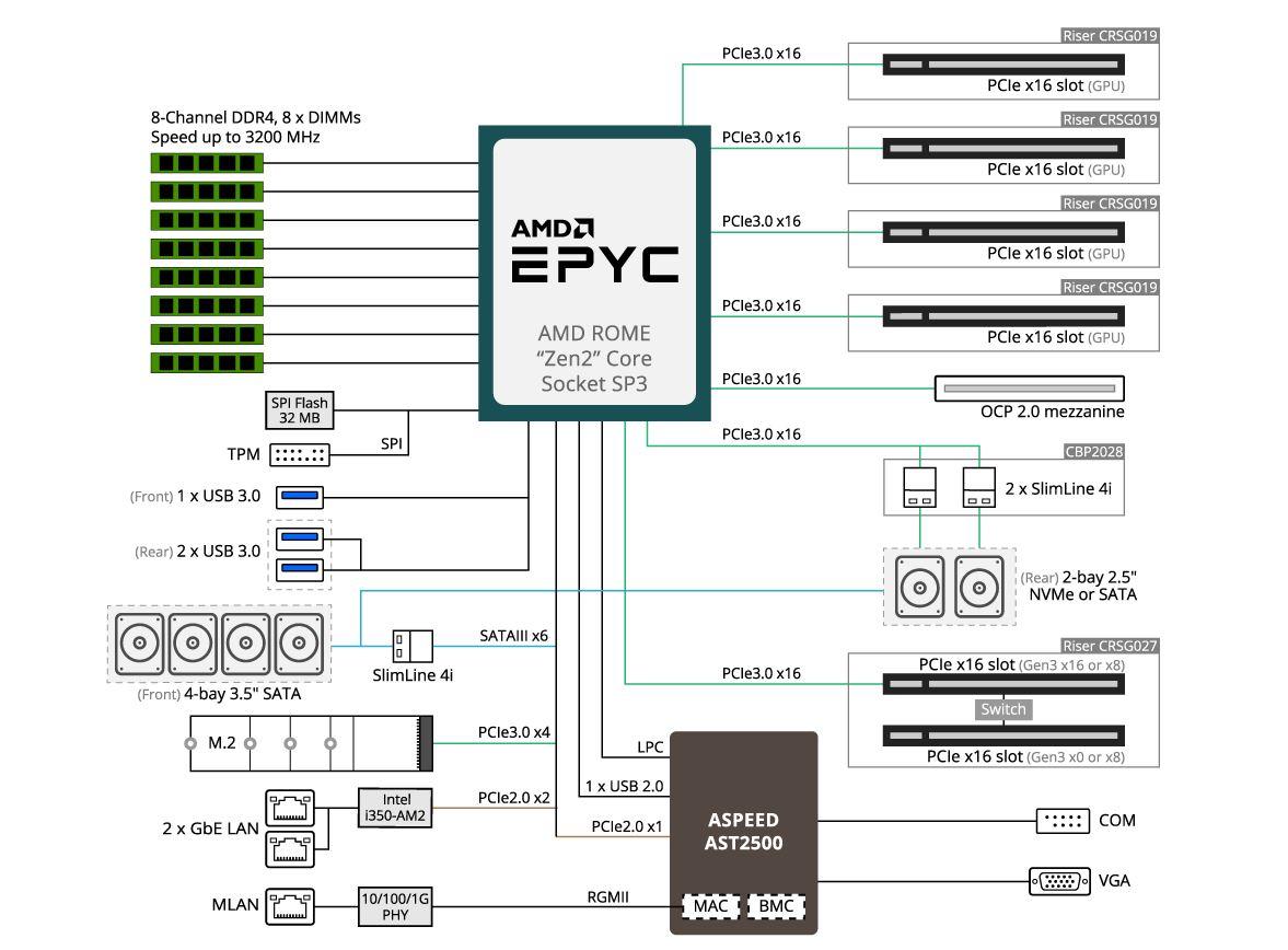Gigabyte G242 Z10 Block Diagram
