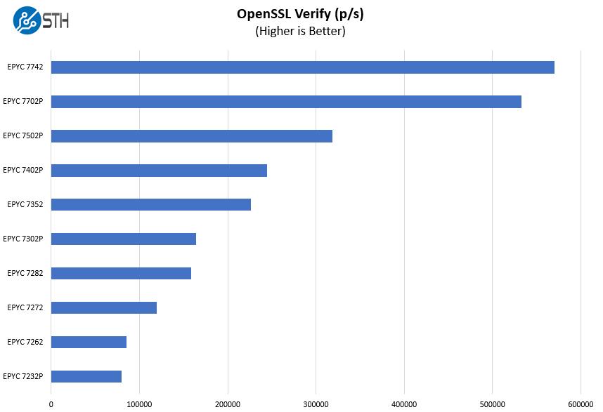 Gigabyte G242 Z10 OpenSSL Verify Benchmark