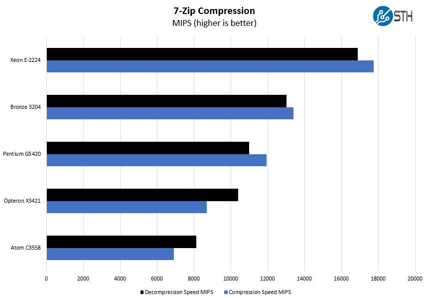 HPE ProLiant MicroServer Gen10 Plus Compression Benchmark