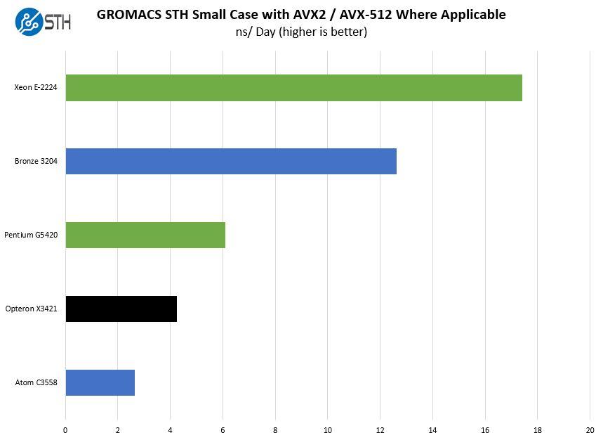 HPE ProLiant MicroServer Gen10 Plus GROMACS STH Small Case Benchmark