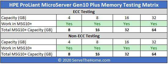 HPE ProLiant MicroServer Gen10 Plus Memory Testing Matrix