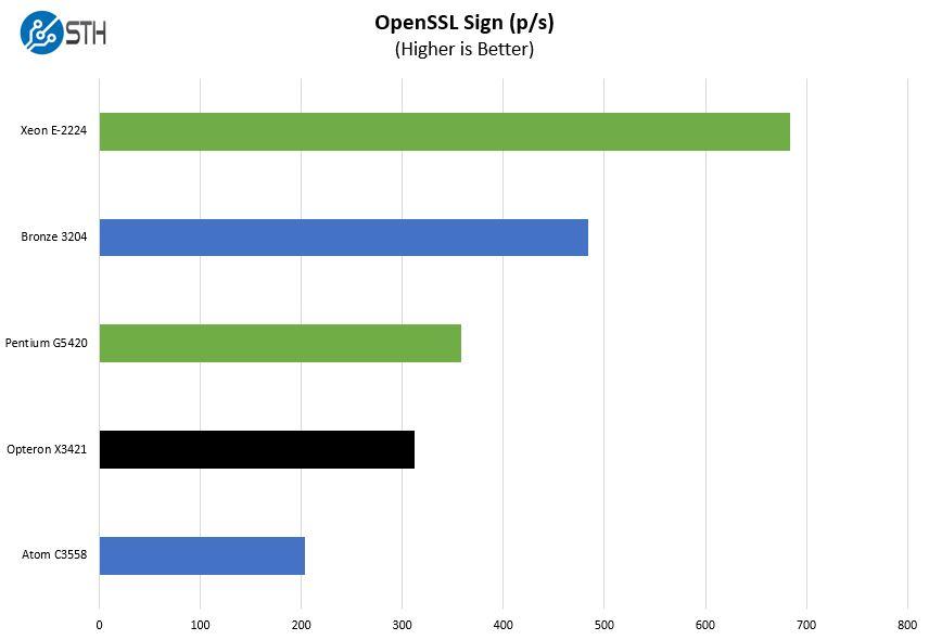 HPE ProLiant MicroServer Gen10 Plus OpenSSL Sign Benchmark