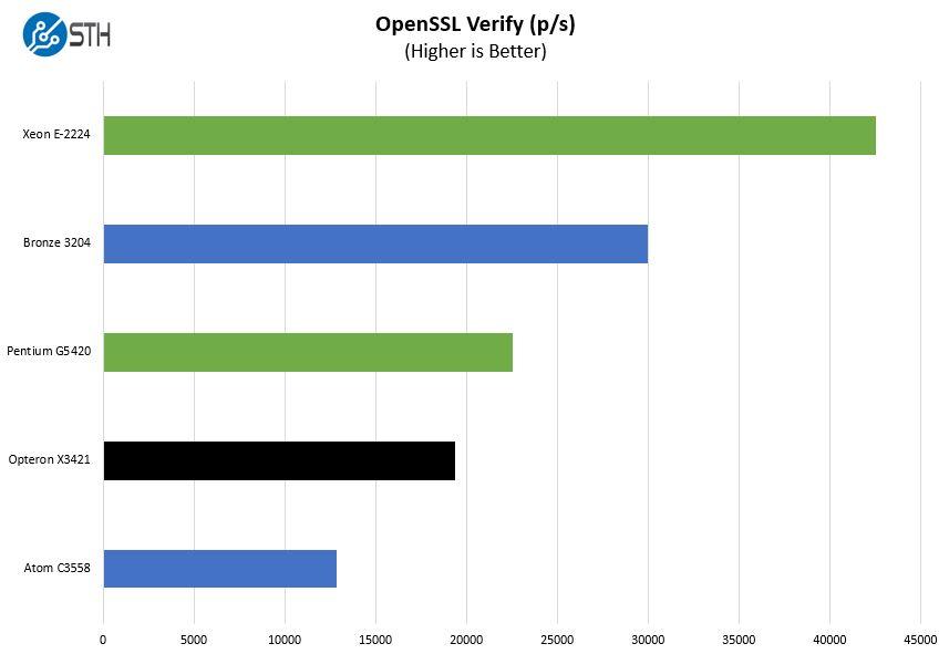 HPE ProLiant MicroServer Gen10 Plus OpenSSL Verify Benchmark