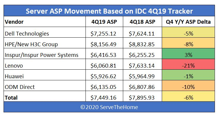 IDC 4Q19 Server Tracker Server ASP Heatmap