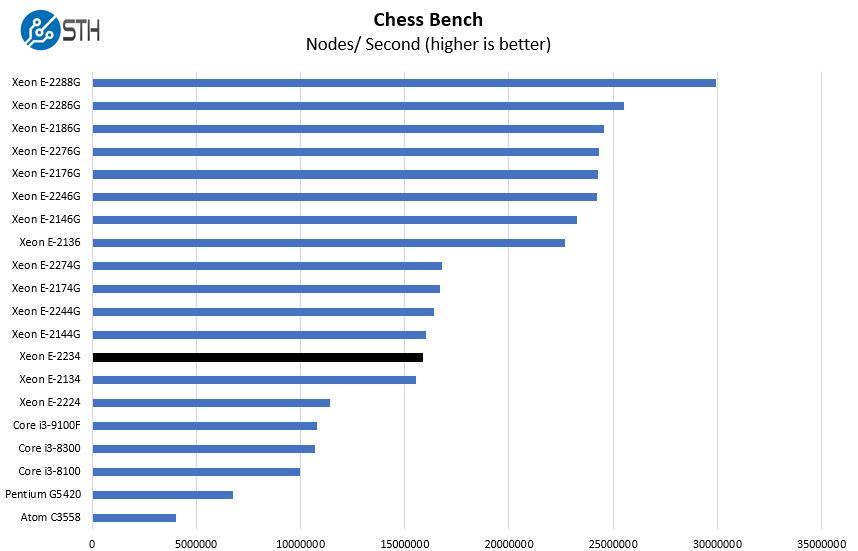 Intel Xeon E 2234 Chess Benchmark