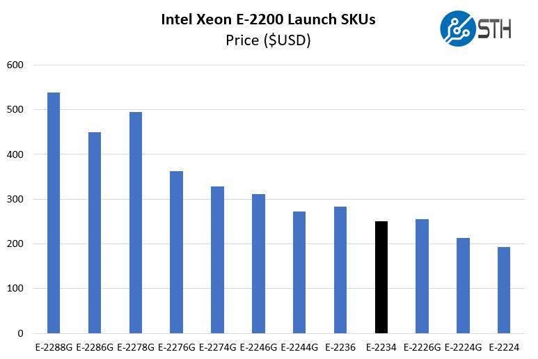 Intel Xeon E 2234 Price Comparison
