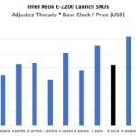 Intel Xeon E 2234 Price To Adjusted Threads And Clocks Comparison