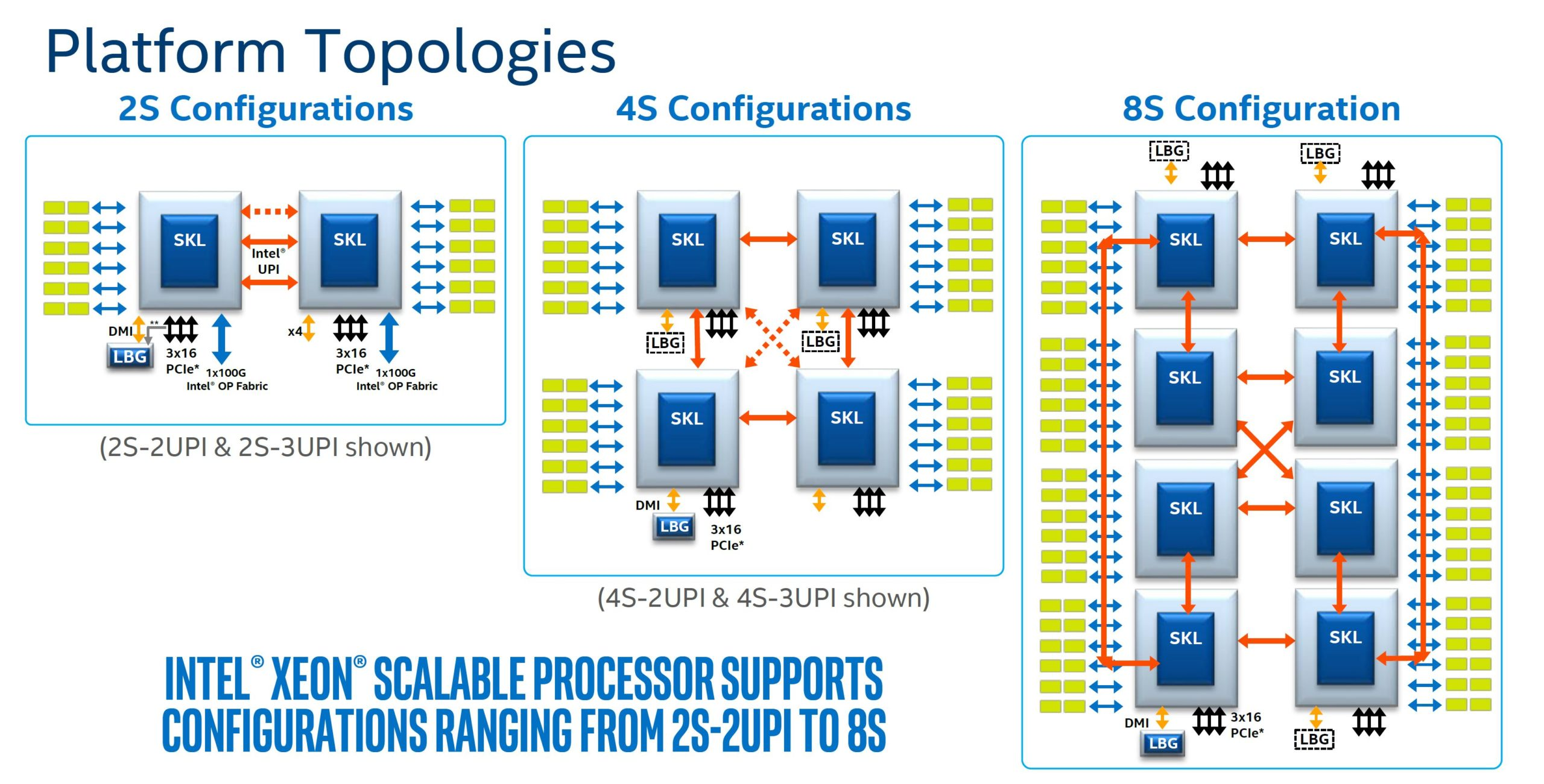 Intel Xeon Scalable 2 4 And 8 Socket Topology