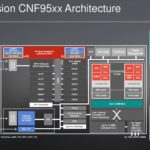 Marvell Octeon Fusion CNF95xx Architecture