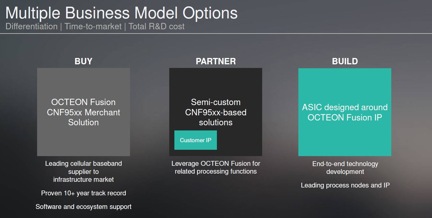 Marvell Octeon Fusion CNF95xx Business Model Options