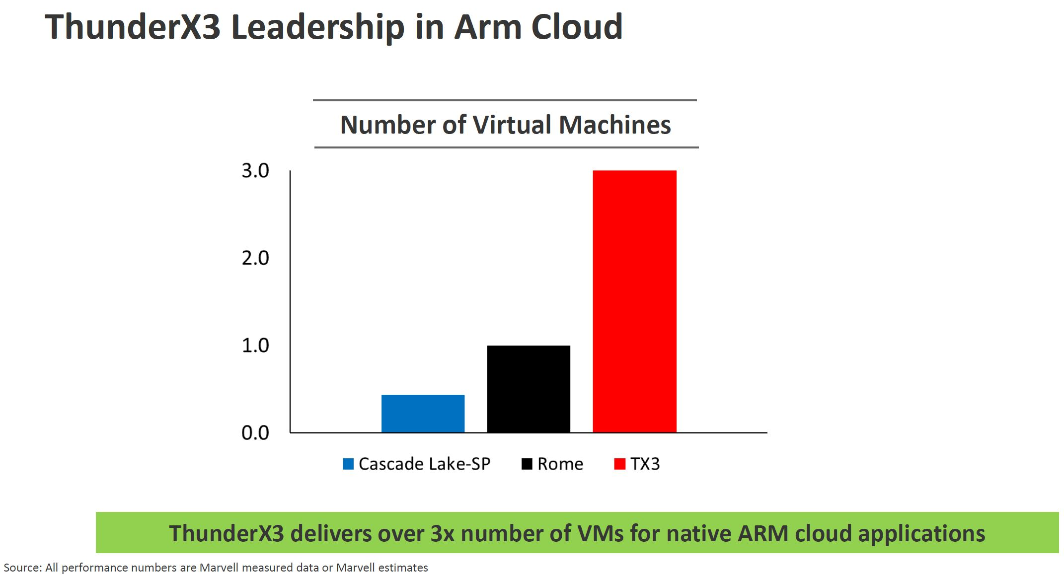 Marvell ThunderX3 Arm VMs In Cloud