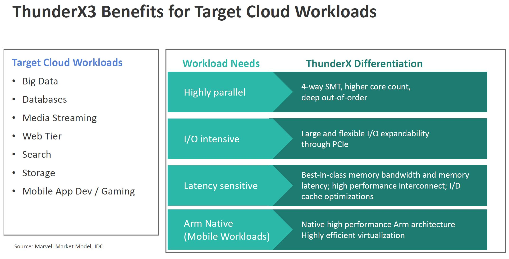 Marvell ThunderX3 Benefits For Cloud Workloads