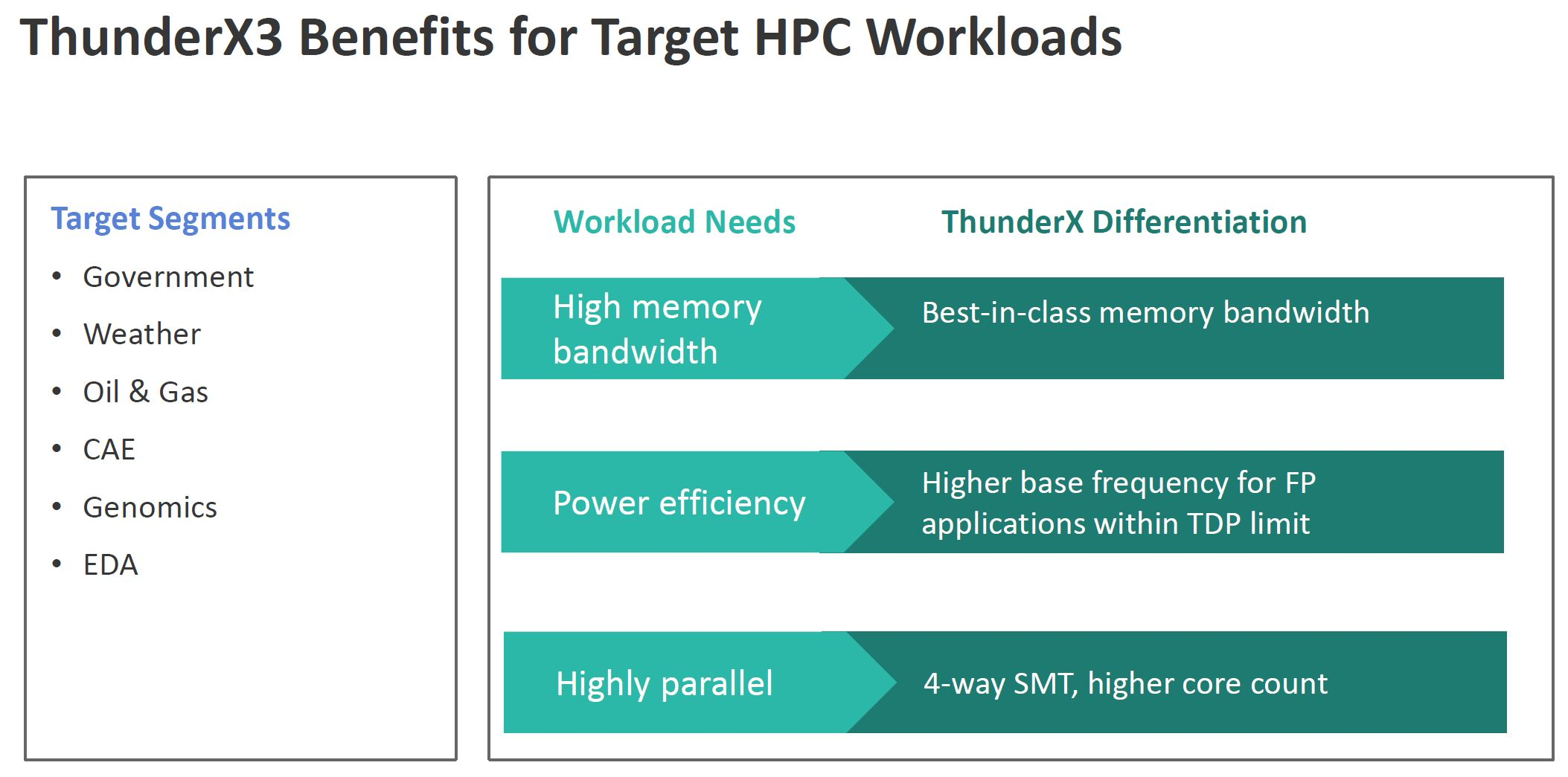 Marvell ThunderX3 Benefits For HPC Workloads